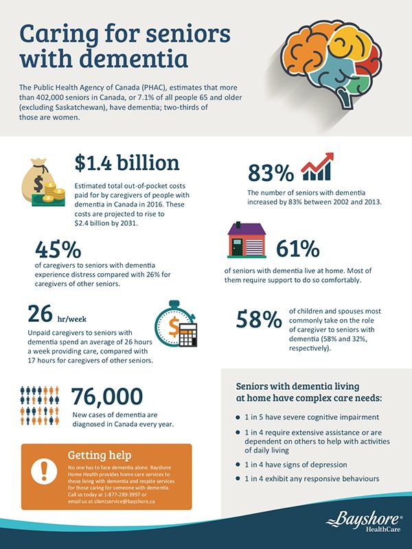 infographie sur les soins aux personnes âgées atteintes de démence