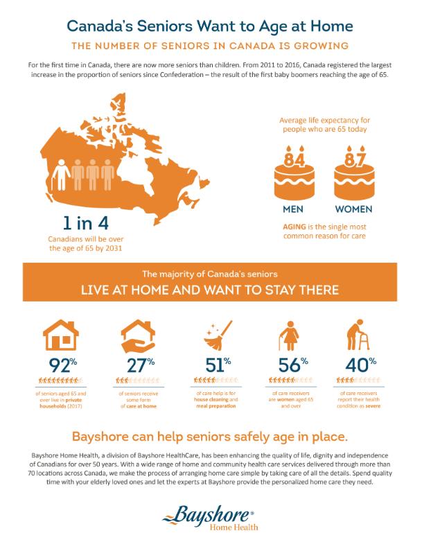 Les aînés du Canada veulent vieillir à la maison
