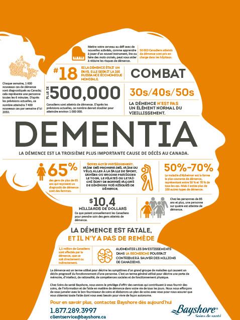 Dementia Facts